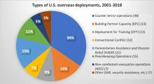 Types of US Overseas Deployments 2001-2018